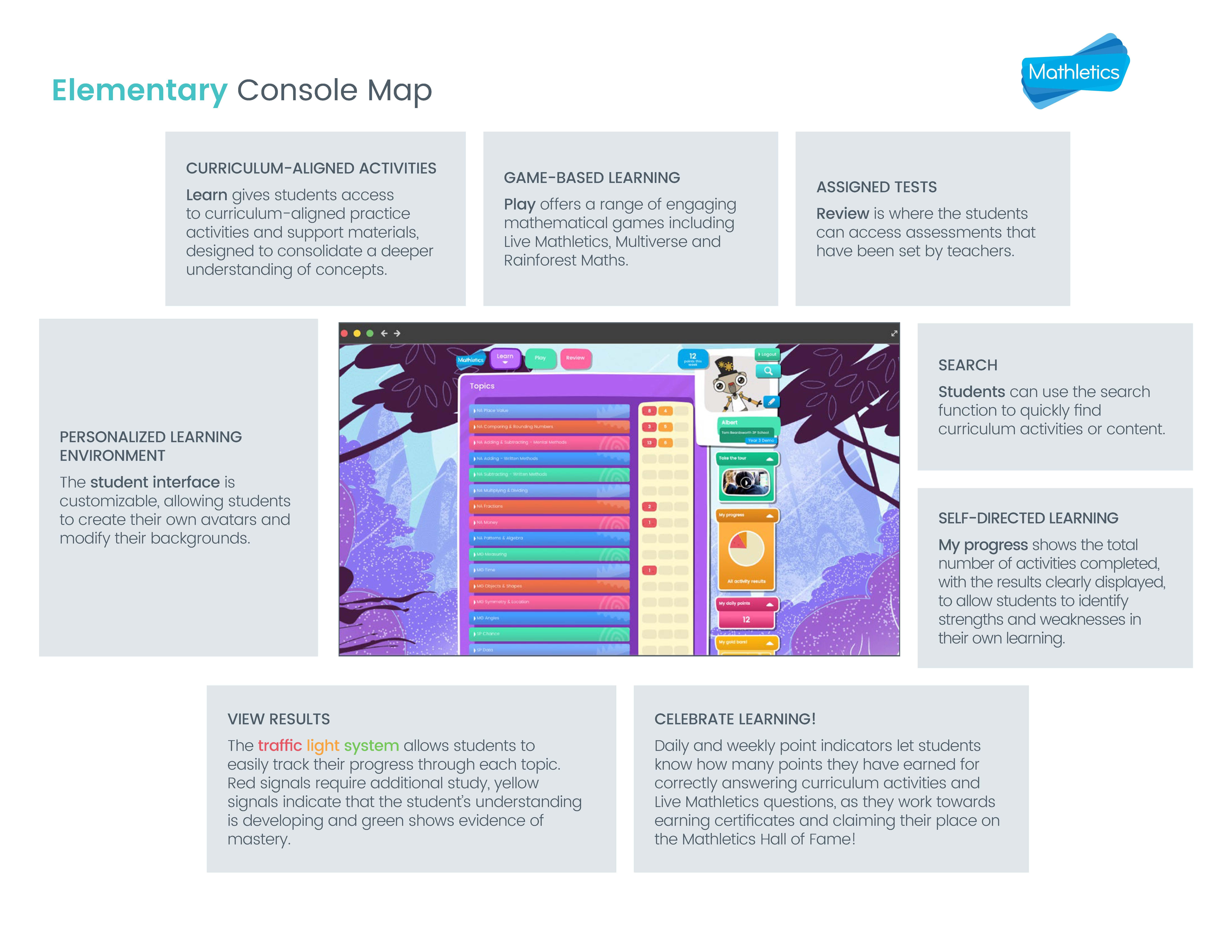 Mathletics-Console-Map---Primary